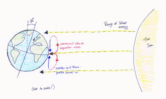 Earth tilt and convection